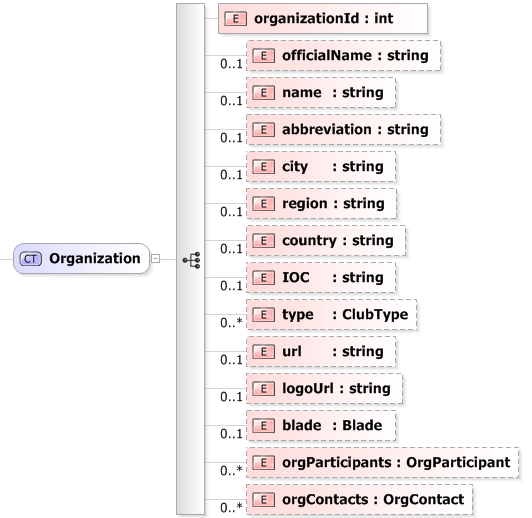 Regattacentral api xml schema documentation xsd diagram of organization ccuart Images